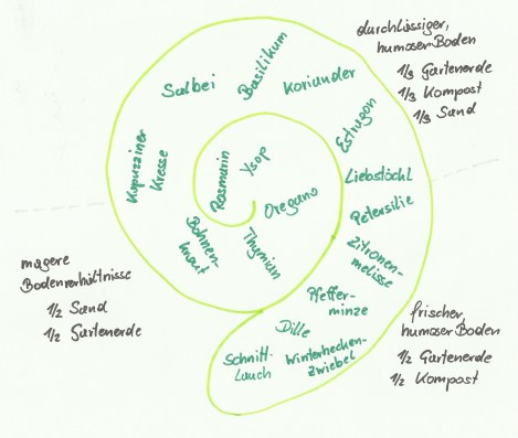 Bepflanzungsplan Kräuterspirale